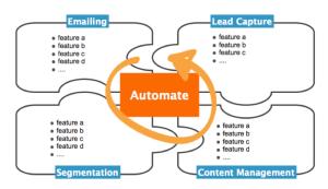 Automate_fancybox