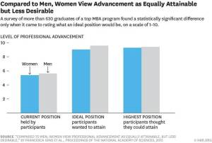 Why Women and Men View an Ideal Job Differently